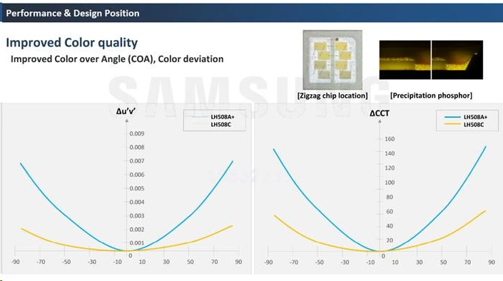 Samsung 5050 Improved Color quality